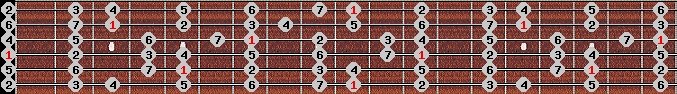 major scale on key D for Guitar