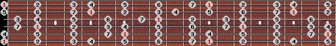 major scale on key E for Guitar