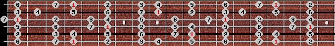 major scale on key G#/Ab for Guitar