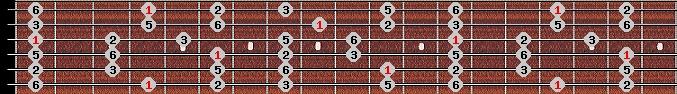 major pentatonic scale on key G#/Ab for Guitar