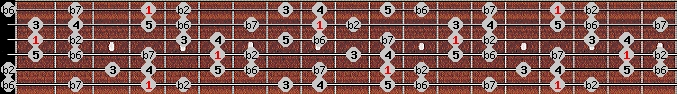 major phrygian scale on key G#/Ab for Guitar