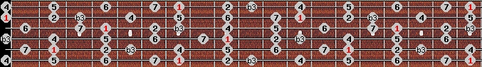 melodic minor scale on key B for Guitar