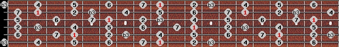 melodic minor scale on key C#/Db for Guitar