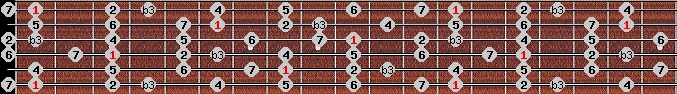 melodic minor scale on key F for Guitar