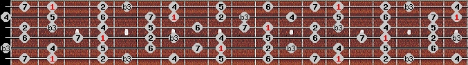 melodic minor scale on key F#/Gb for Guitar