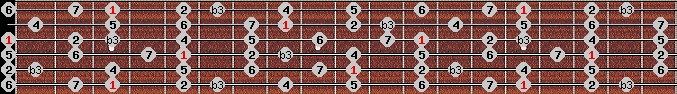 melodic minor scale on key G for Guitar