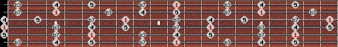 minor pentatonic scale on key D for Guitar