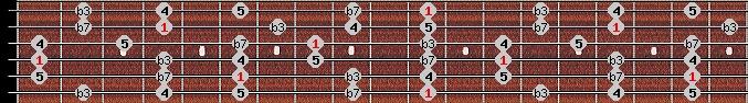 minor pentatonic scale on key D#/Eb for Guitar
