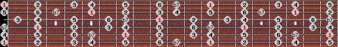 mixolydian scale on key E for Guitar