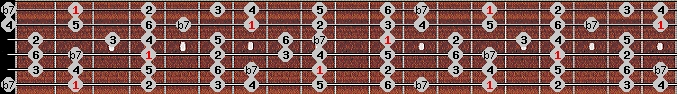 mixolydian scale on key F#/Gb for Guitar