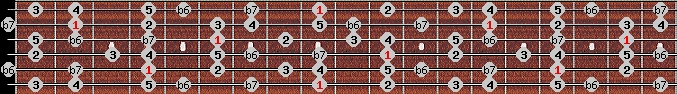 mixolydian b6 scale on key C#/Db for Guitar