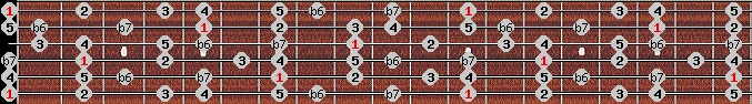 mixolydian b6 scale on key E for Guitar