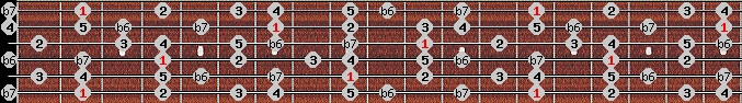 mixolydian b6 scale on key F#/Gb for Guitar