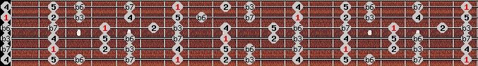 natural minor scale on key B for Guitar