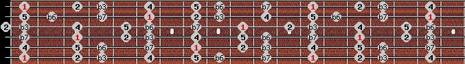 natural minor scale on key F for Guitar