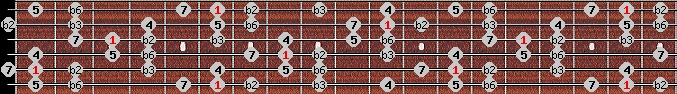 neopolitan scale on key A#/Bb for Guitar