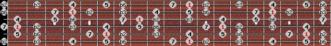 neopolitan scale on key D#/Eb for Guitar