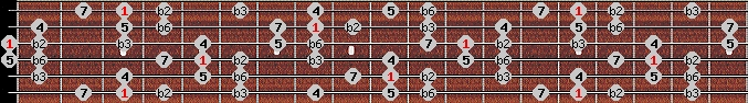 neopolitan scale on key G for Guitar