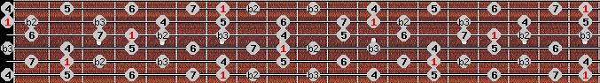neopolitan major scale on key B for Guitar