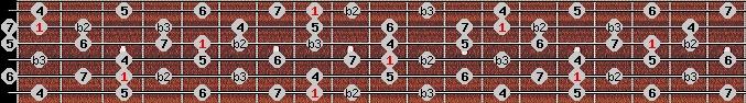 neopolitan major scale on key C for Guitar