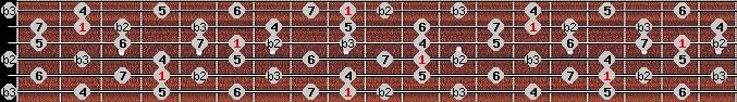 neopolitan major scale on key C#/Db for Guitar