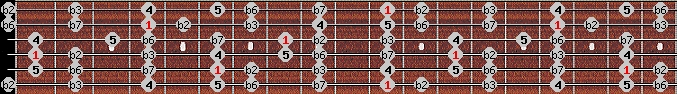 neopolitan minor scale on key D#/Eb for Guitar