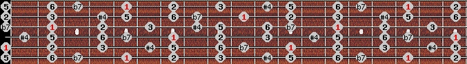 overtone scale on key A for Guitar