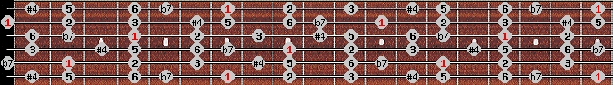 overtone scale on key B for Guitar