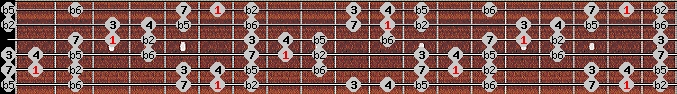 persian scale on key A#/Bb for Guitar