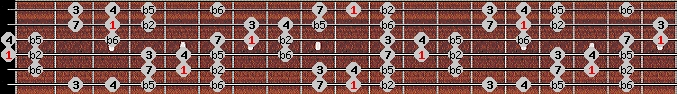 persian scale on key D for Guitar