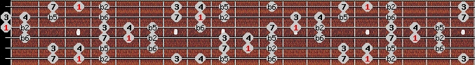 persian scale on key G for Guitar