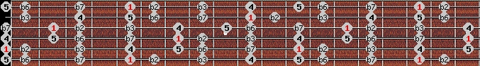 phrygian scale on key A for Guitar