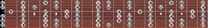 phrygian scale on key C#/Db for Guitar