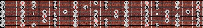 phrygian scale on key F#/Gb for Guitar