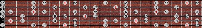 prometheus neopolitan scale on key A#/Bb for Guitar