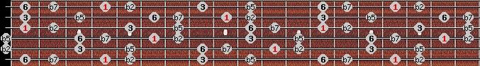 prometheus neopolitan scale on key G#/Ab for Guitar