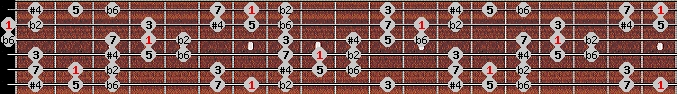 purvi theta scale on key B for Guitar