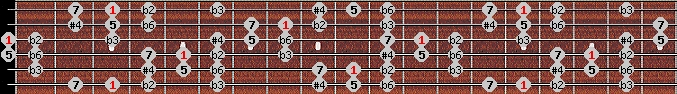 todi theta scale on key G for Guitar