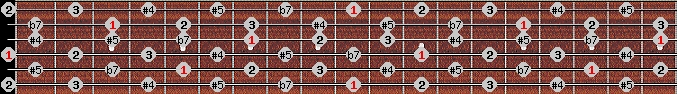 whole tone scale on key D for Guitar