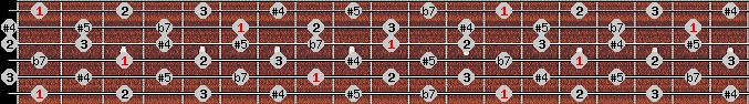whole tone scale on key F for Guitar