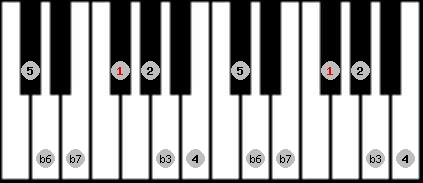 aeolian scale on key F#/Gb for Piano