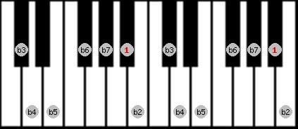 altered scale on key A#/Bb for Piano