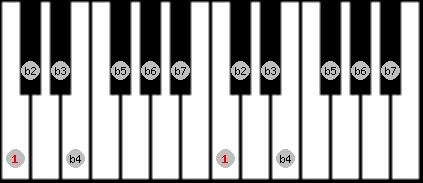 altered scale on key C for Piano