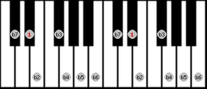 altered scale on key D#/Eb for Piano