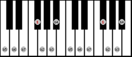 altered scale on key F#/Gb for Piano