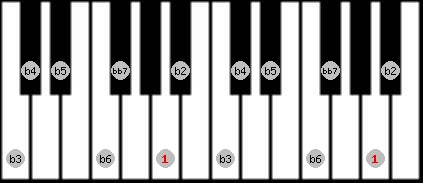 altered bb7 scale on key A for Piano