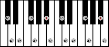 altered bb7 scale on key A#/Bb for Piano