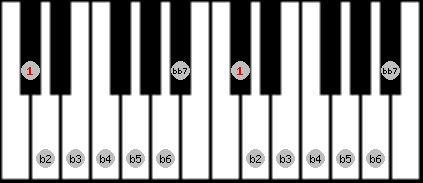 altered bb7 scale on key C#/Db for Piano