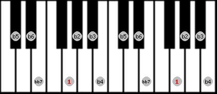altered bb7 scale on key G for Piano