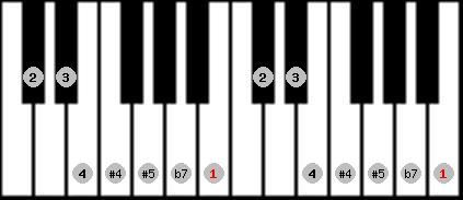 arabian scale on key B for Piano
